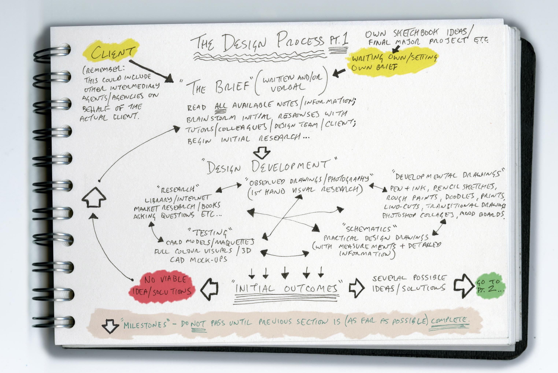 A design process do you have one apophenia inc for Product design inc