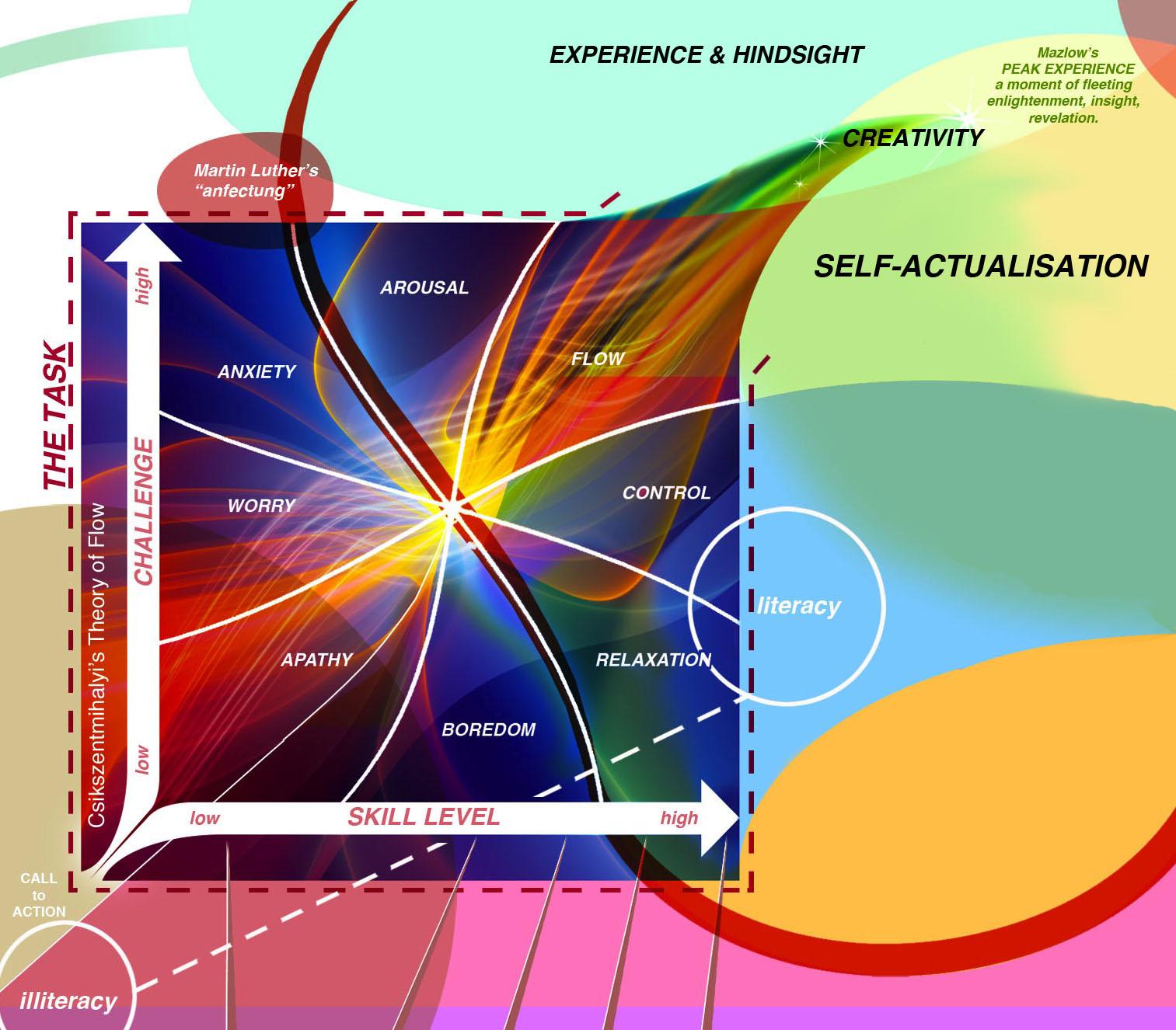 Self Actualisation  Creativity  U0026 Flow In Educational