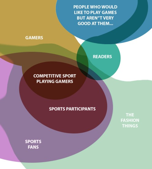 Gamers Versus Sports fans