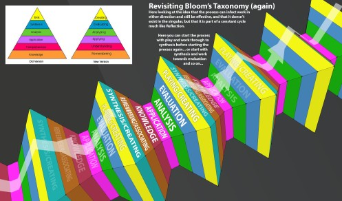 Blooms Revised Taxonomy