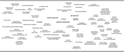 aa Creative and Media Careers - CHART BREIF