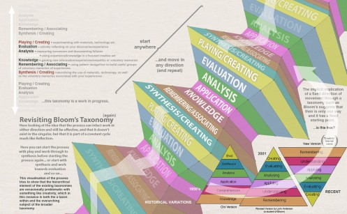 0 - aa Revisiting Blooms Taxonomy 2013 -