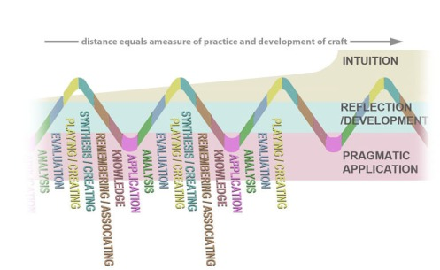 0 - aa Revisiting Blooms Taxonomy as a wave 2013 -