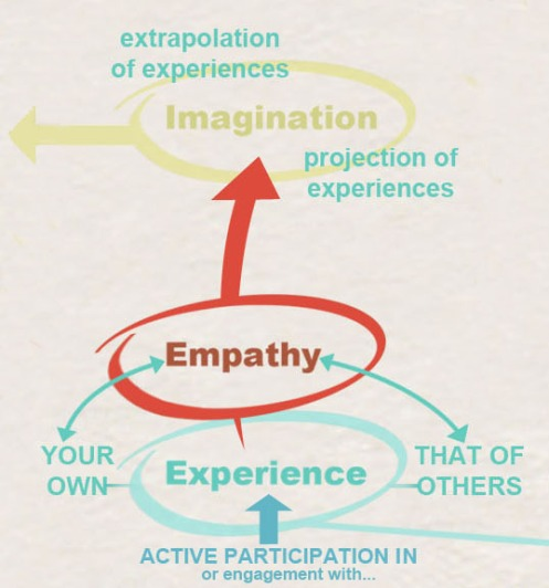 Experience, Empathy & Imagination